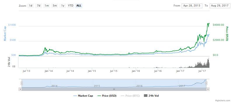 Trading Bitcoin Leverage