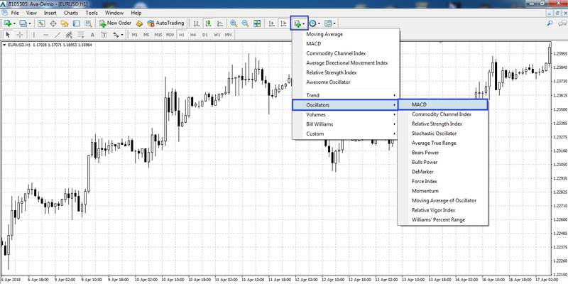 Adding the MACD indicator