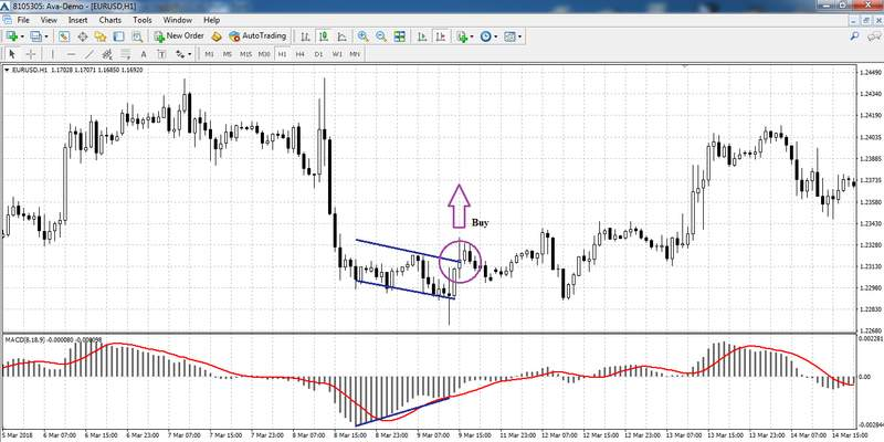 Convergence on the EUR/USD H1 chart
