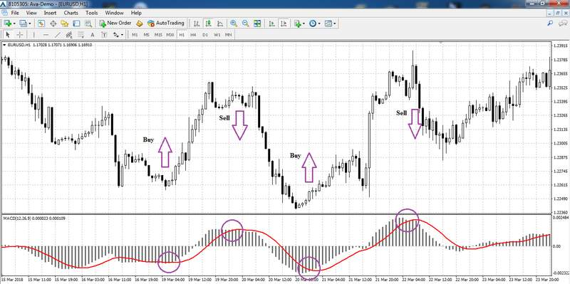 Macd trading signals