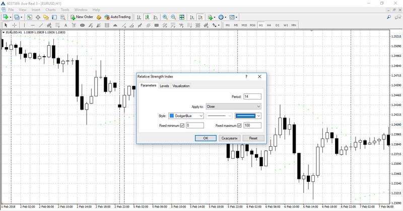 The RSI Indicator Setting
