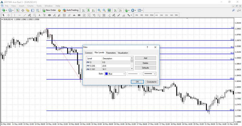 Fibonacci Levels Indicators - Forex Trading Strategy | Avatrade